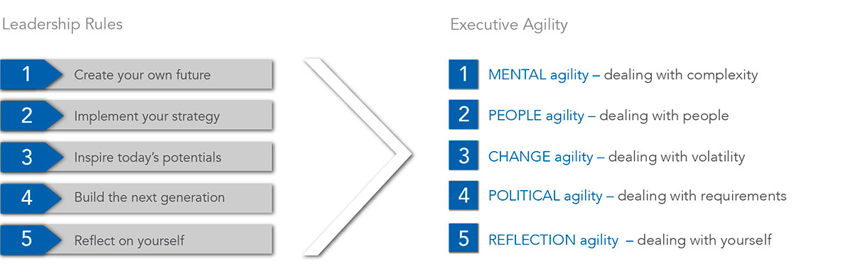 agilityexecutivesearch.com - Agility Executive Search - C ...